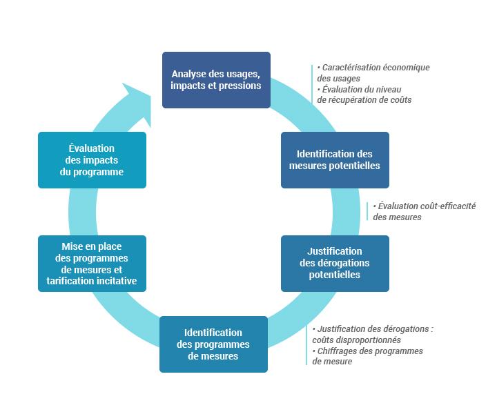 Le cycle de l'analyse économique dans la directive-cadre sur l'eau